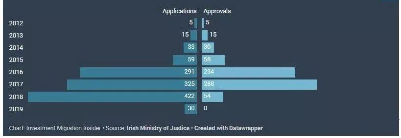 Irish Ministry of Justice
